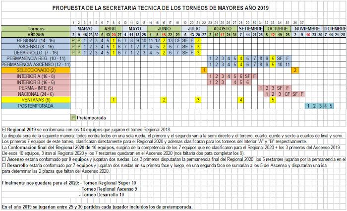 Formato del Torneo Regional del NOA 2019