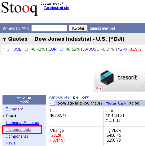Dow Jones page at Stooq.com