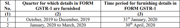 Due Date for Filing Form GSTR-1 for the Quarters Oct 2019 - Mar 2020