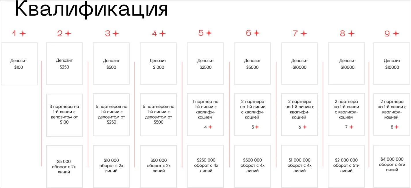 Обзор партнерской программы в проекте 2