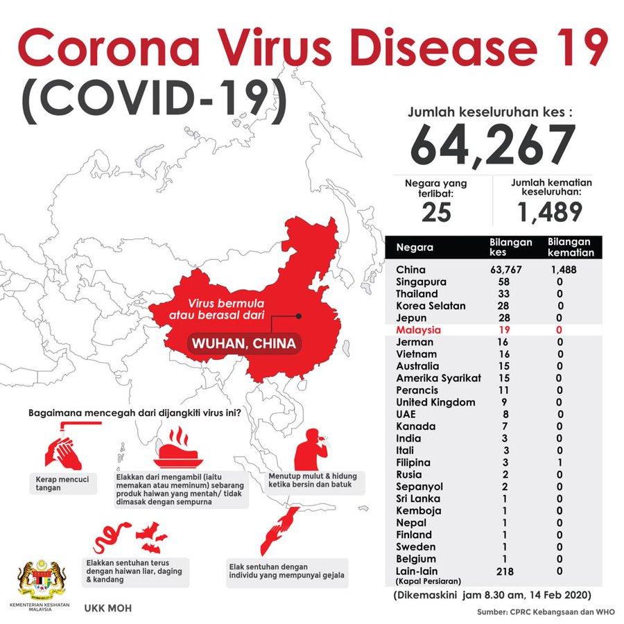 covid-19 malaysia kes positif coronavirus 2020