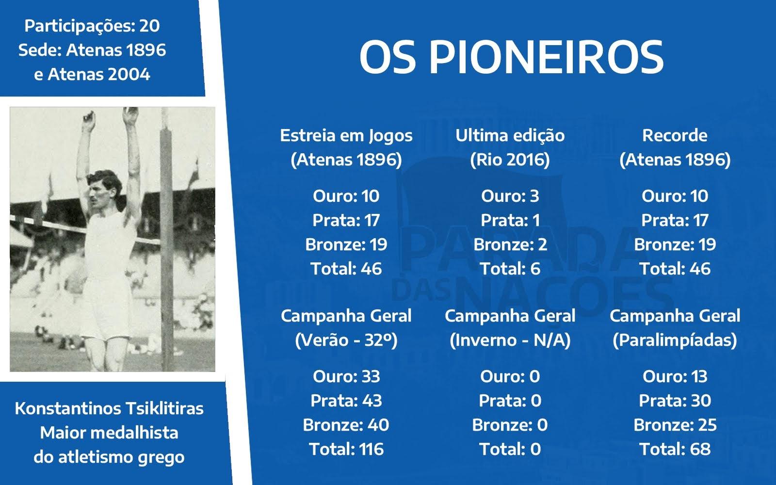 Dados olímpicos da Grécia