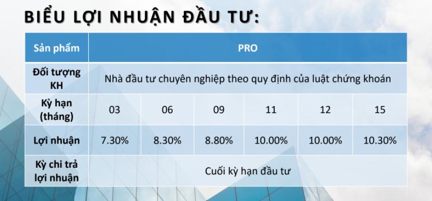 Lãi suất Trái phiếu Sunshine Group