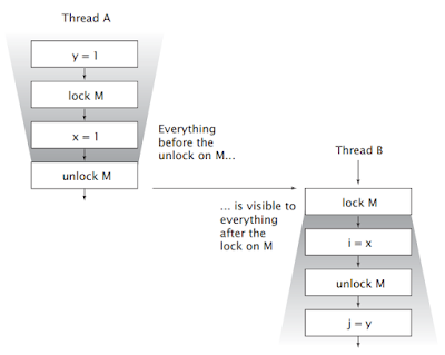 What is happens-before in Java Concurrency? example tutorial