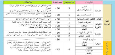 المكونات الدراسية (عدد الحصص و مدة الحصص) المستوى الخامس و السادس لغة عربية