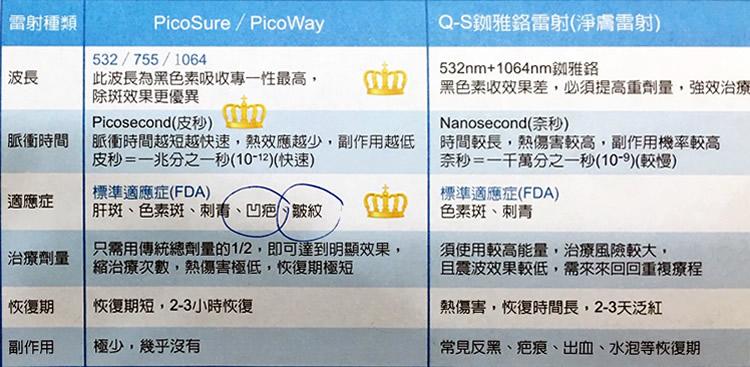 皮秒雷射vs淨膚雷射 比較表