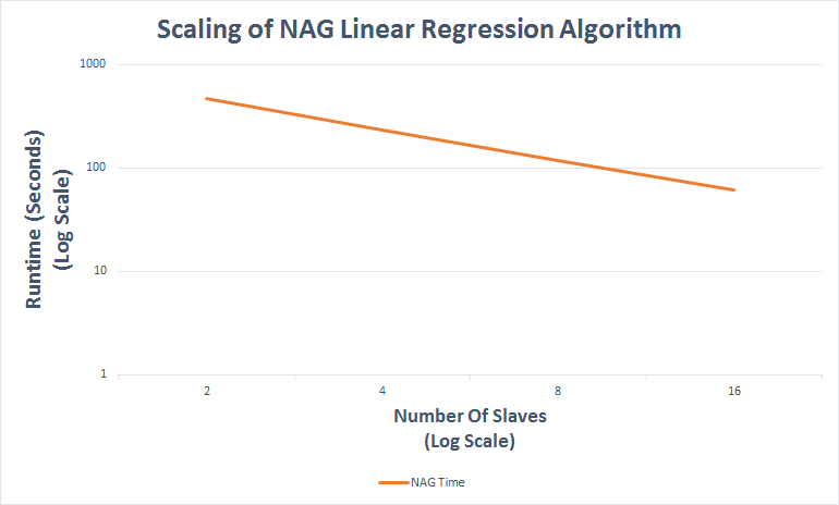 NAG Linear Regression on Apache Spark www nag co uk