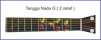 gambar gitar tangga nada g