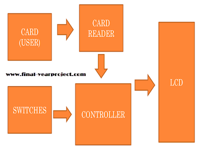 RFID Voting System block diagram