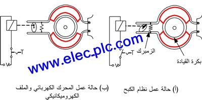 http://www.elec-plc.com/2016/04/Curb-electric-motors.html