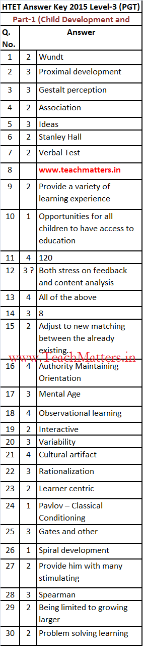 image : HTET Answer Key 14-11-2015 PGT (Part-I) @ TeachMatters