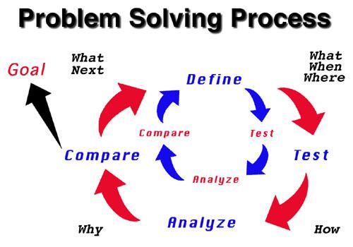 art of project management problem solving skills