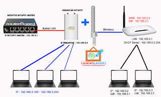 Cara Setting TP-Link WR740N DD-WRT Mode Client Router (Repeater) untuk Client Hotspot