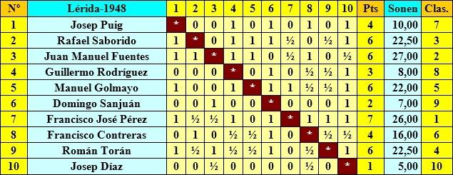 Clasificación del Torneo Nacional de Lleida1948