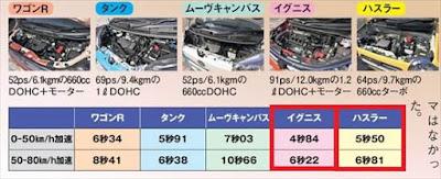 ハスラー イグニス 加速力 動力性能 比較