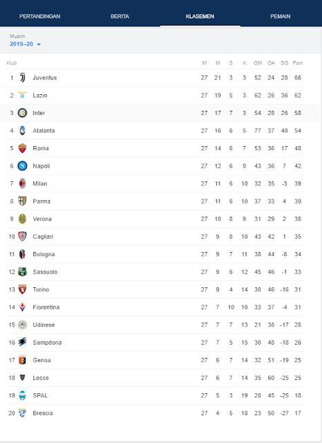 peringkat klasemen liga italia