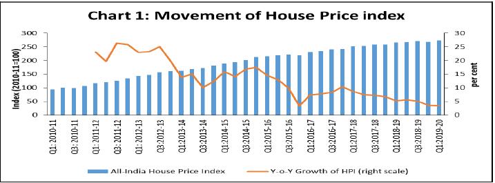 All-India Quarterly House Price Index (HPI) for 1st Quarter of 2019-20