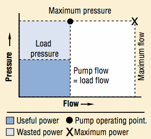 Flow pressure curve of a variable displacement pump with pressure regulator