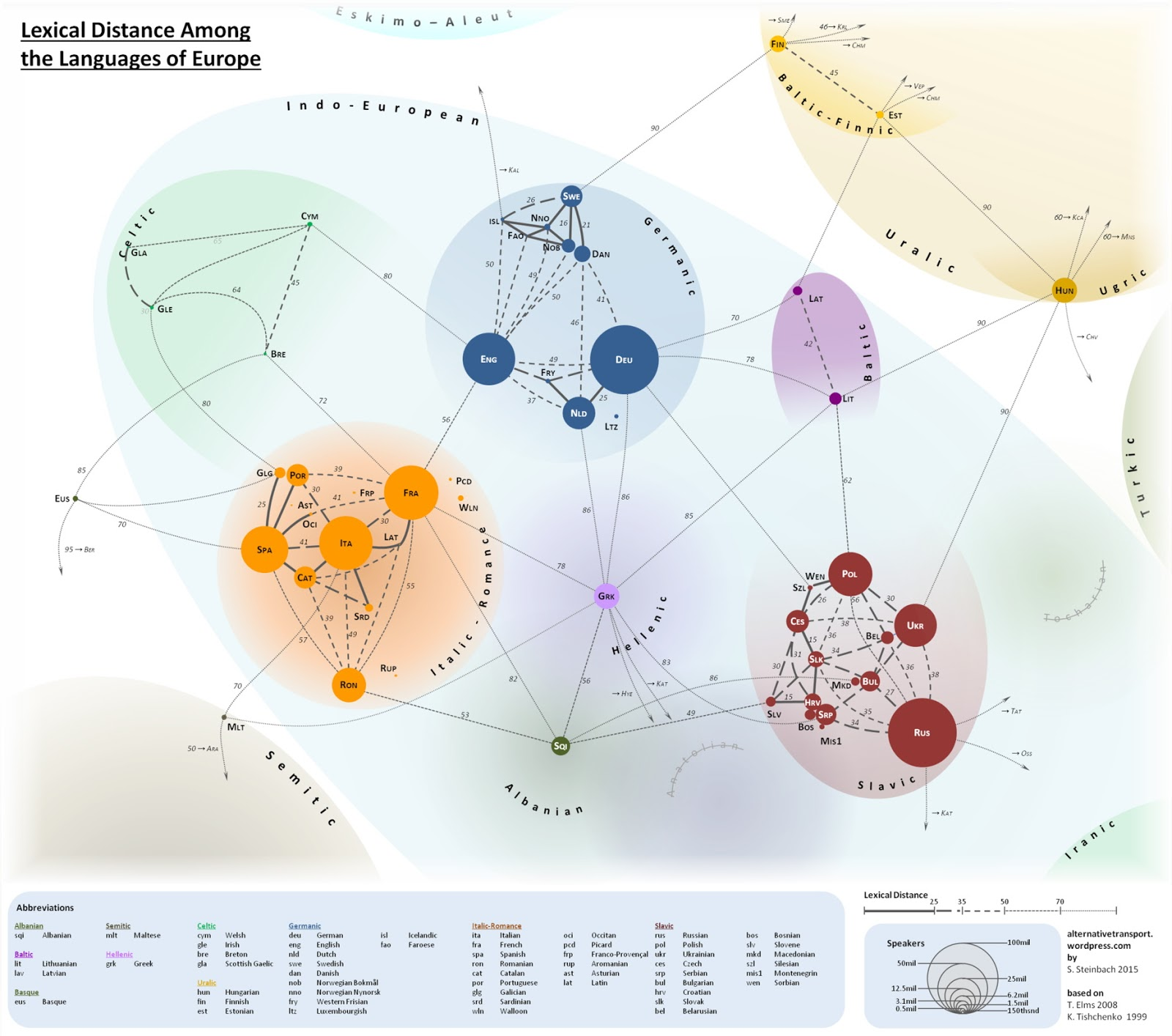Lexical distance among the languages of Europe