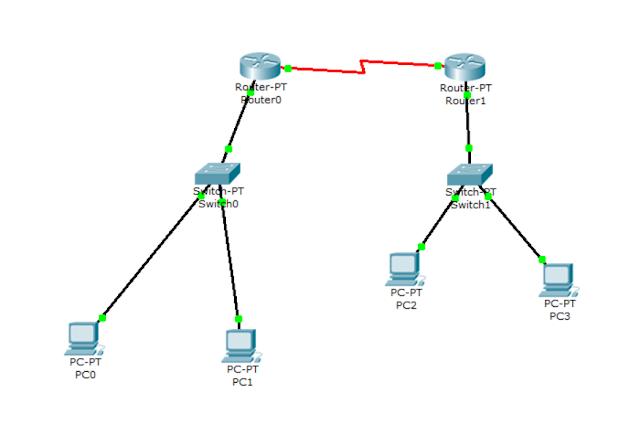 Konfigurasi PPP dengan client