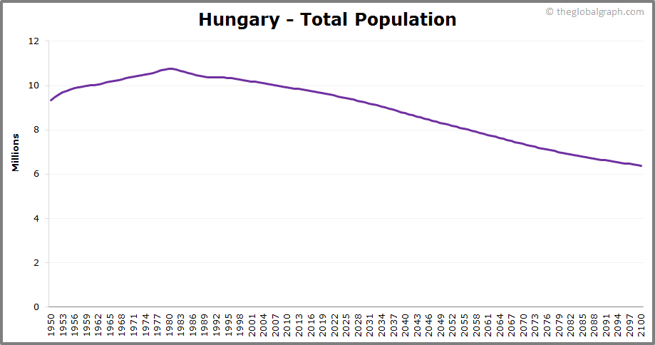 Hungary  Total Population Trend
