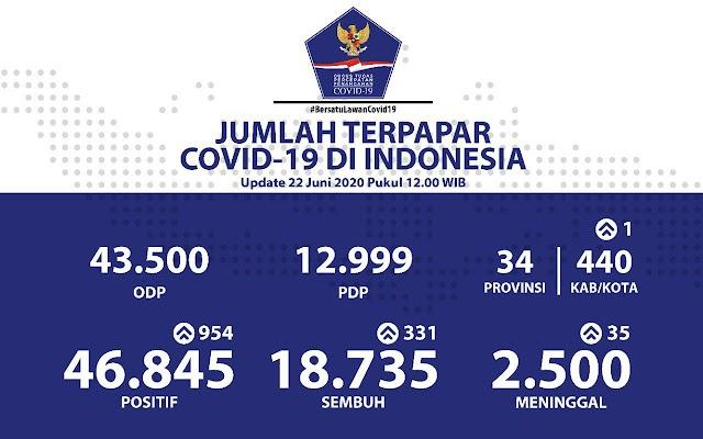 """Update 22 Juni 2020 Jumlah Terpapar Covid-19 di Indoensia""""(Positif Kumulatif 46.845)"""