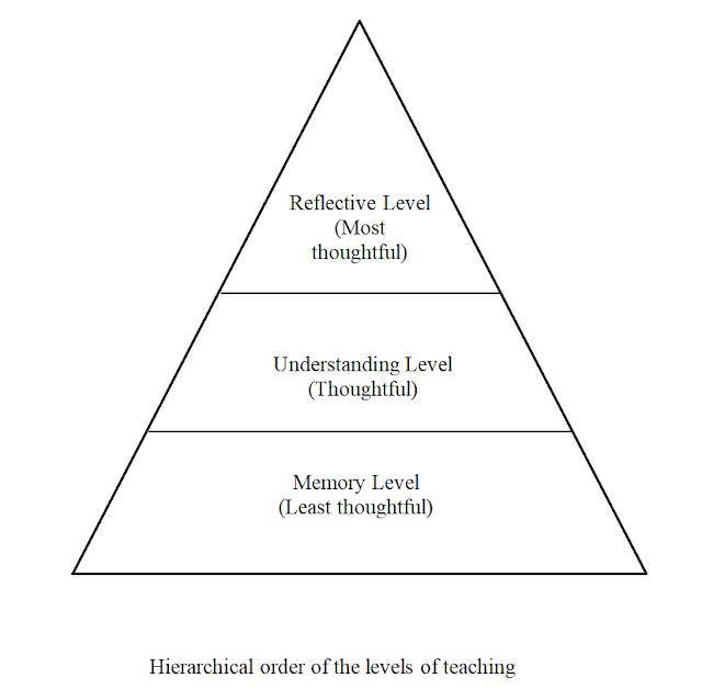 3 levels of teaching, levels of teaching, memory level of teaching, understanding level of teaching, reflective level of teaching, level of teaching learning, teaching of understanding level, levels of teaching ppt, level 3 teaching, different levels of teaching, three levels of teaching,