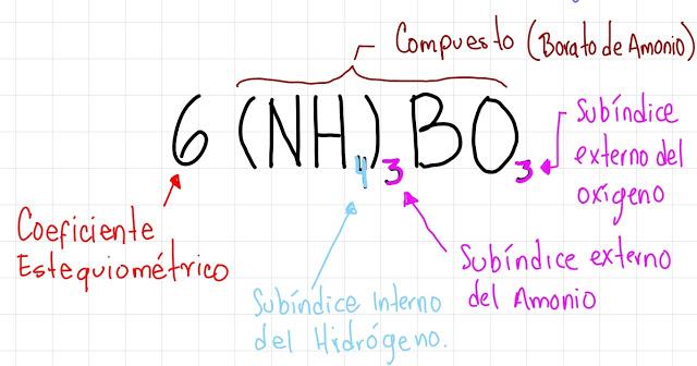 partes de una ecuación química