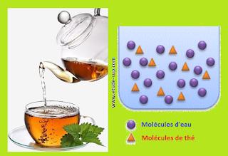 Distinction entre phénomène physique et chimique.