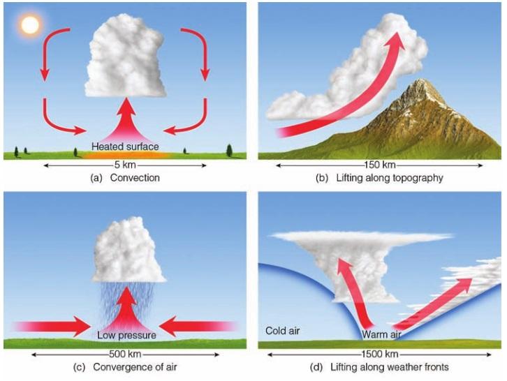 Proses Fisis Pembentukan Awan Dan Hujan Di Kawasan Tropis