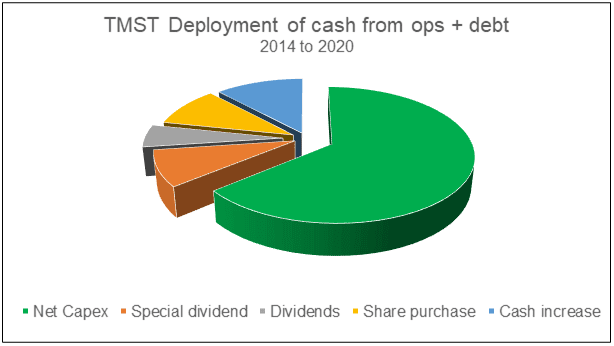 TMST deployment of cash flow from Ops + debt