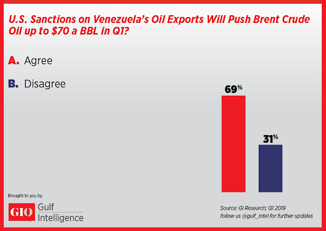 US Sanctions on Venezuela's Oil Exports Will Push Brent Crude Oil up to $70 a BBL in Q1?
