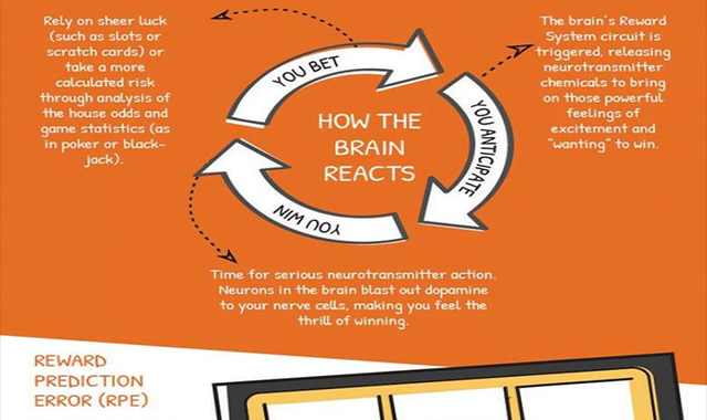 Hind the gambling psychology #infographic