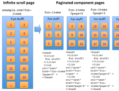 Infinite scroll page is made search-friendly when converted to a paginated series