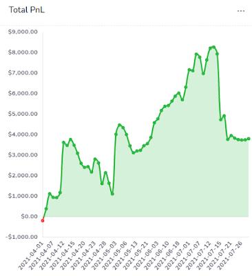 tradsviz pnl trading gains