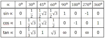 Tabel Trigonometri