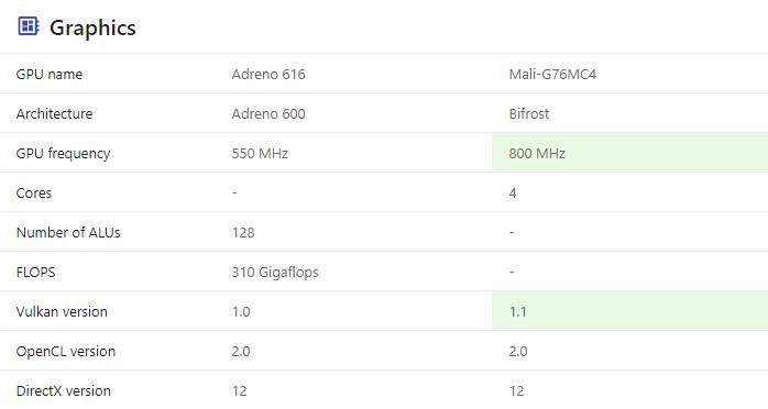 GPU Snapdragon 712 vs Helio G90T