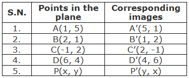 Table of points and their images under the reflection about the line y = x