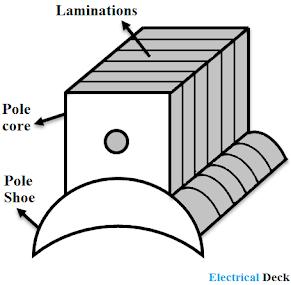 Construction of DC Generator