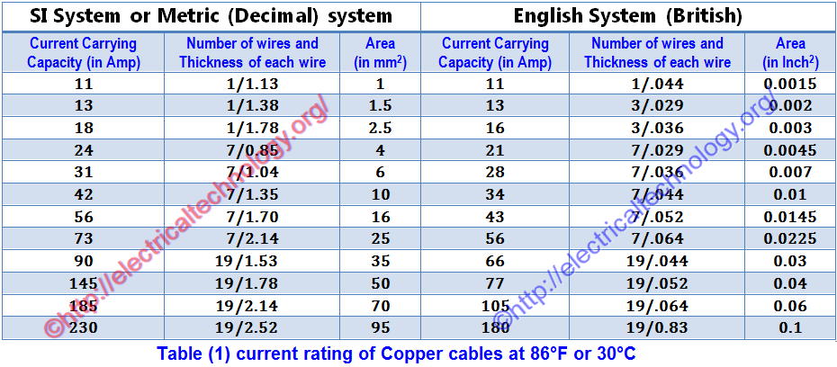 How To Find The Suitable Size Of Cable Amp Wire Examples