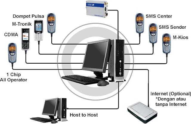 Keuntungan Menjadi Reseller Server Pulsa