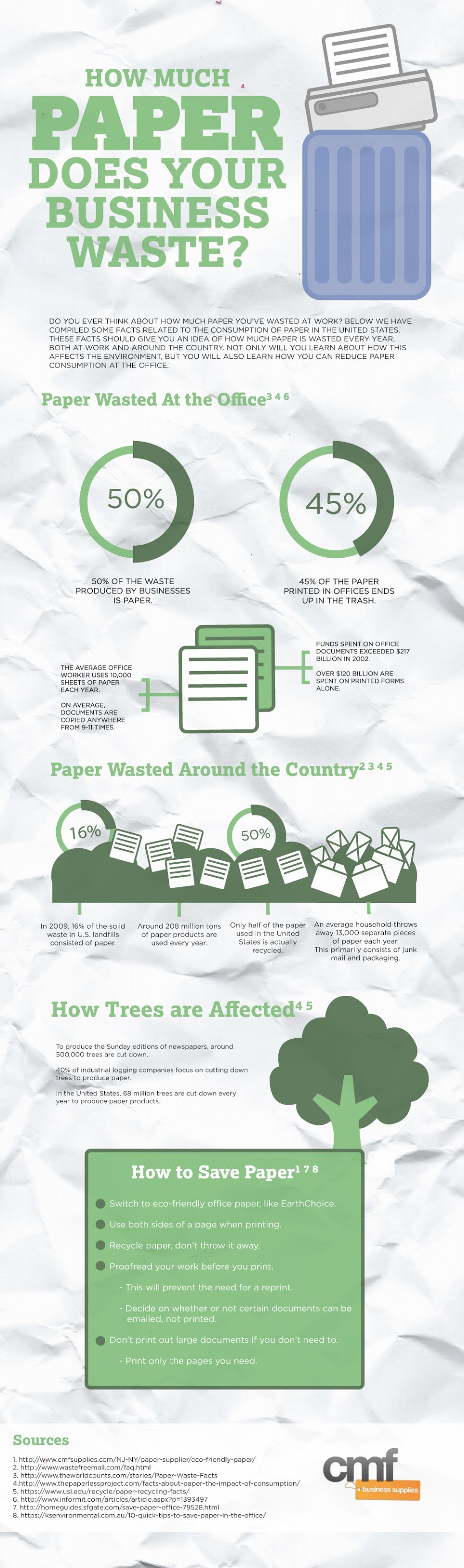 How Much Paper Does Your Business Waste? #infographic #Business Waste #infographics #Paper Waste #Business