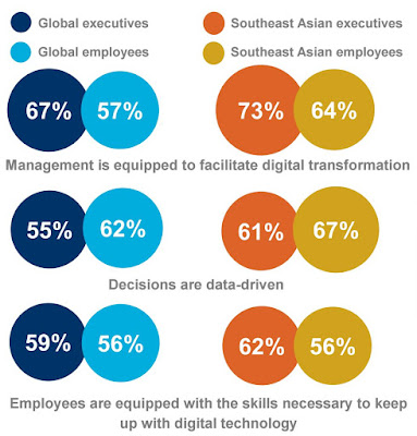 Source: SAP. Agree or disagree? Employers and employees weigh in both globally and in Southeast Asia for the Leaders 2020 study.