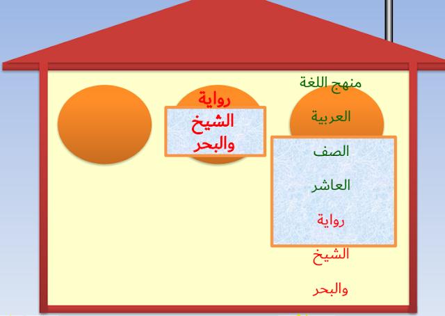 حل درس الشيخ والبحر