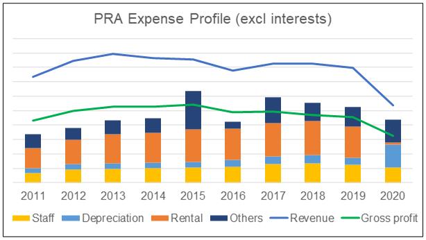 PRA profit vs expense profile