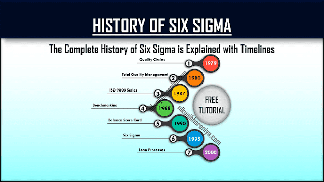History of Six Sigma
