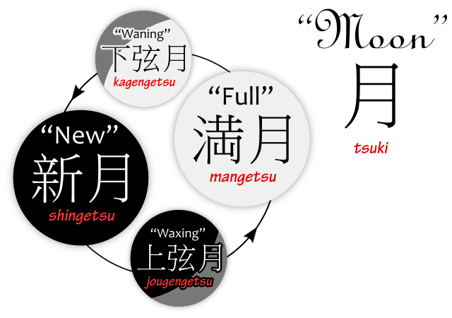 Diagram of the words for the moon phases in Japanese
