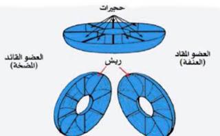 كيف يعمل القابض الهيدروليكي
