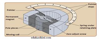 Instrumen Kumparan Bergerak Jenis Magnet Permanen