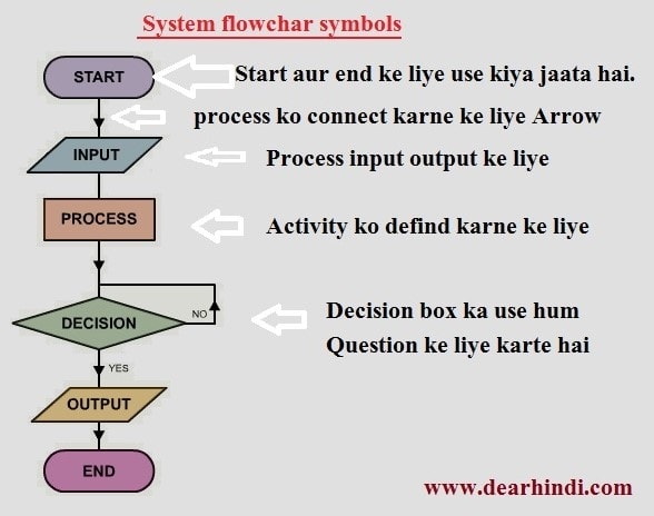 Schematic diagram meaning in hindi image collections how for Soil meaning in hindi